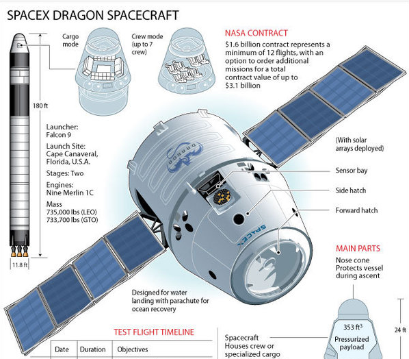 SpaceX's Dragon splashes down